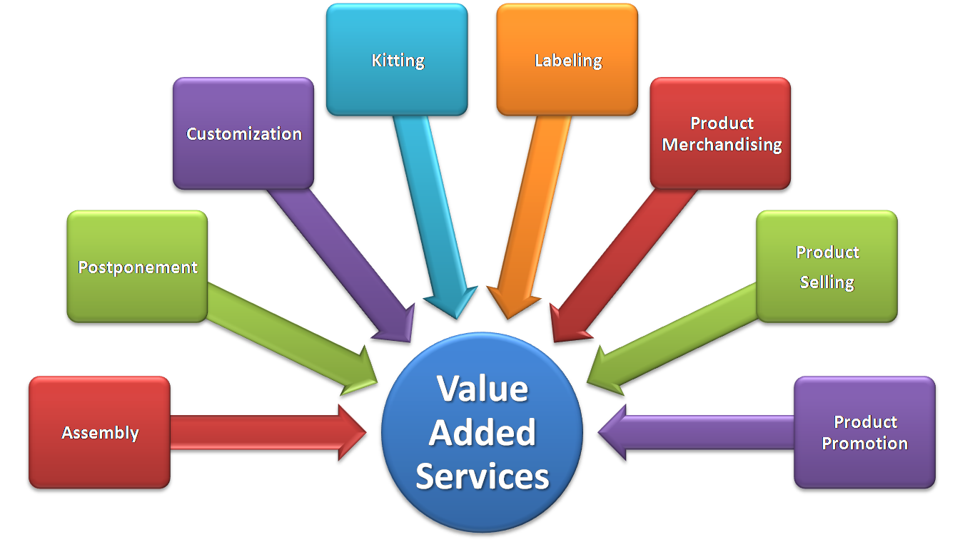 Diagram Value Added Services