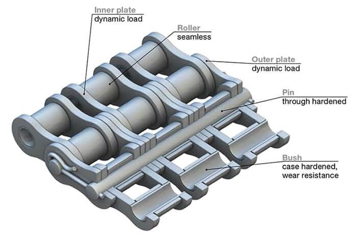roller-chain-1-1 Roller Chain
